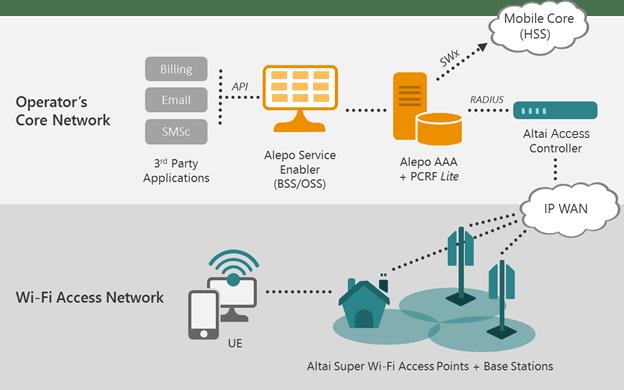 alepo and altai solution framework