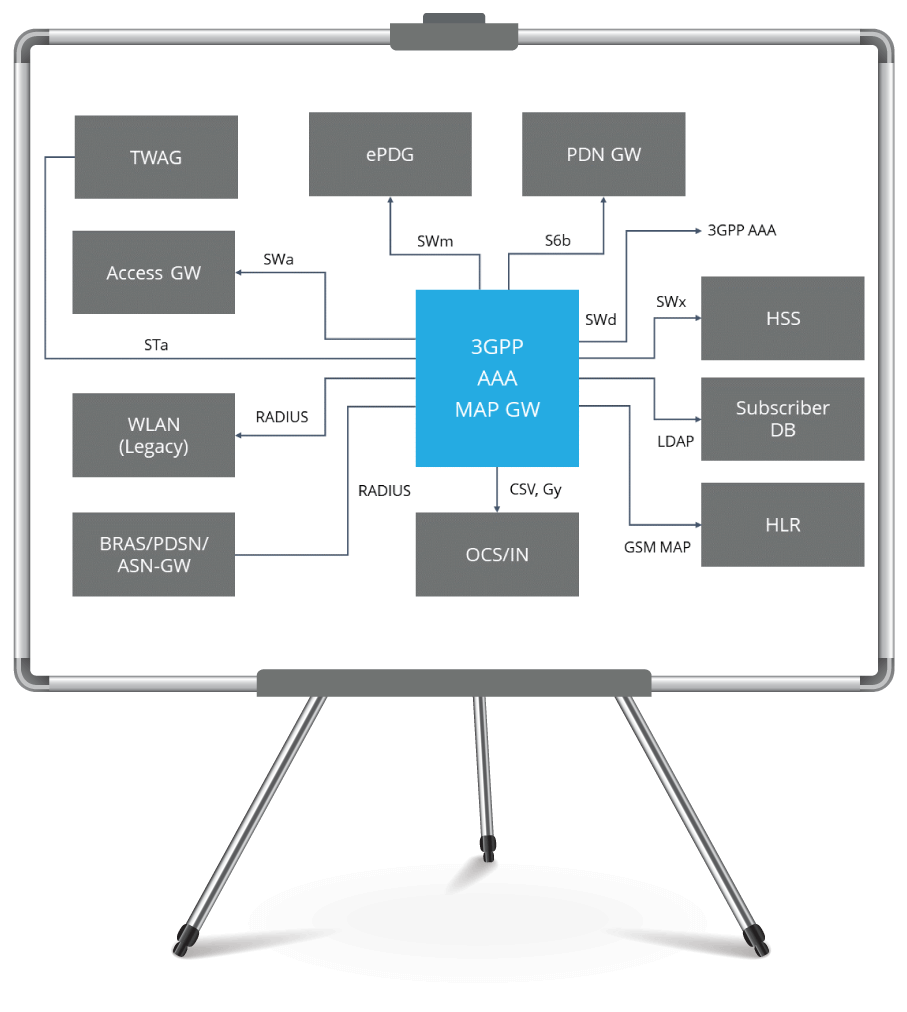 telecom AAA server architecture