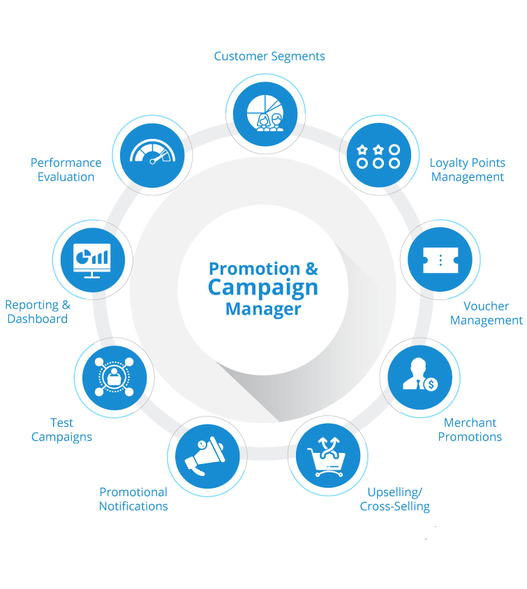 Promotion and Campaign Management System