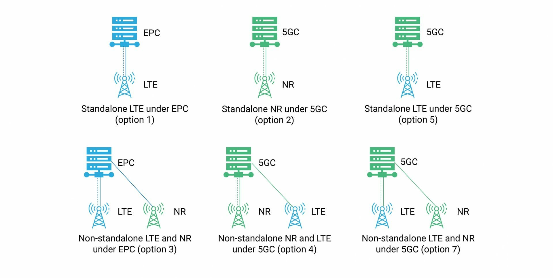 5G software network functions using edge computing