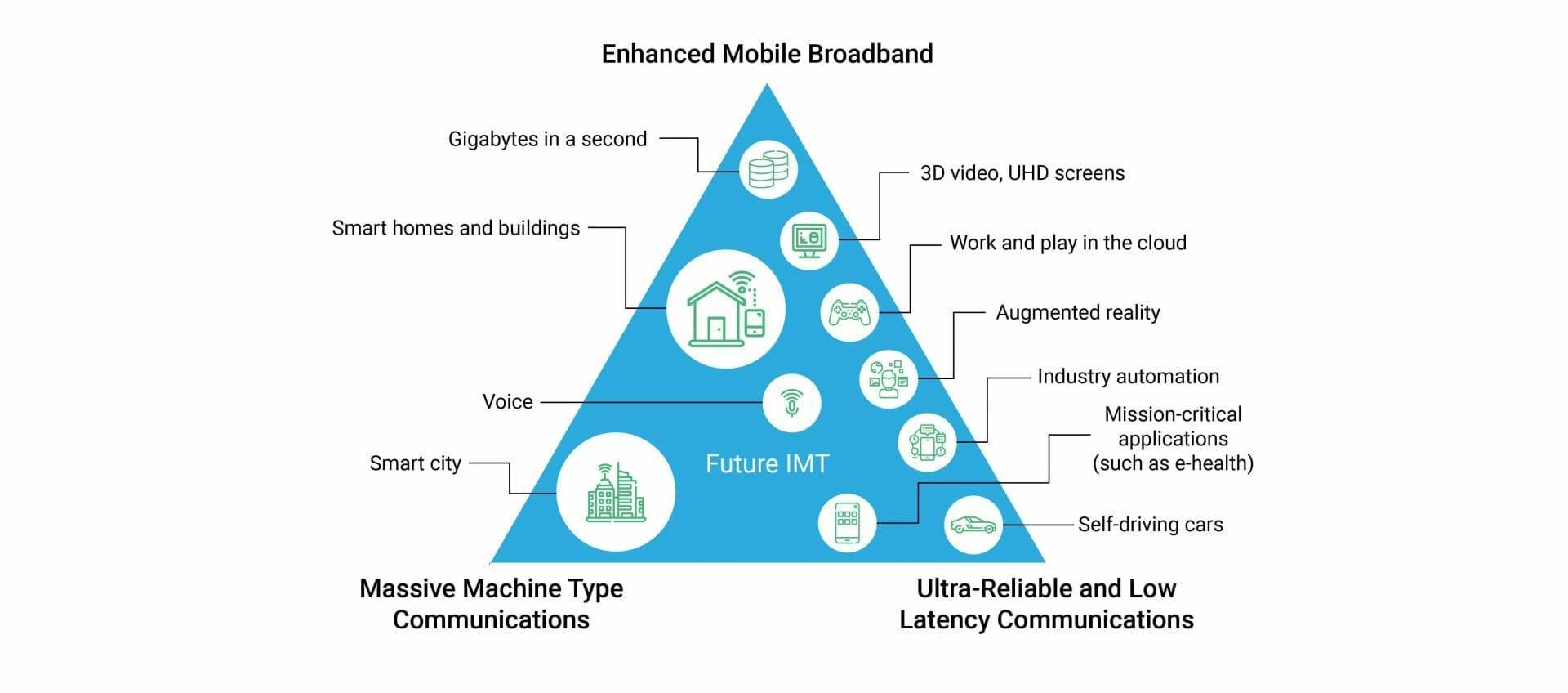 Enhanced Mobile Broadband with 5G
